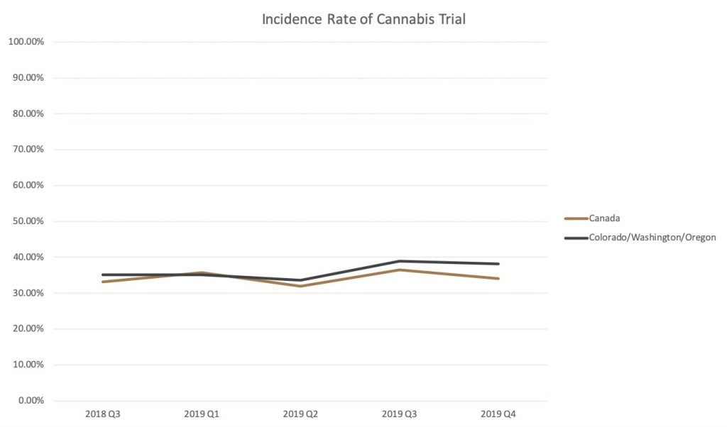 Graph showing the rate of respondents ever having consumed cannabis in Canada, compared to Colorado, Washington, and Oregon. Rates are very similar and stable over 5 quarters.