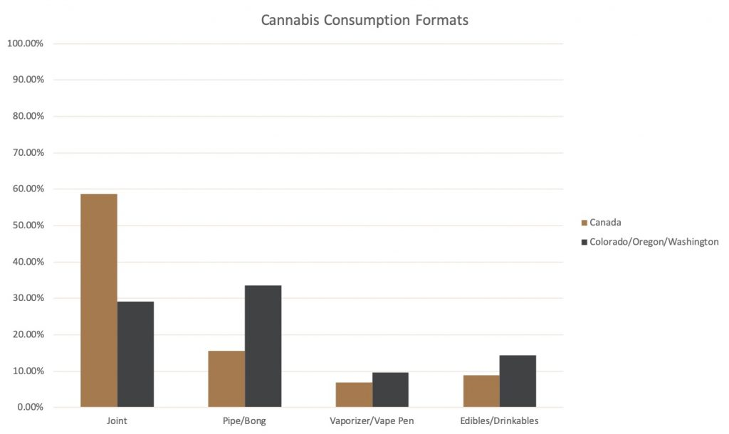 Graph showing the rate of use of various cannabis formats in Canada compared to Colorado, Washington, and Oregon. Joints are far more popular in Canada, while Cannabis 2.0 formats are somewhat stronger in legal US states.